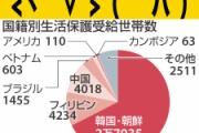 【生活保護】在日中国人、146人に1世帯と受給者の割合が低く、自立性強い なお在日韓国・朝鮮人は19人に1世帯―華字紙