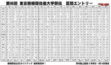 【箱根駅伝】衛藤美彩の弟が7区、佐藤楓のいとこが9区で出場!