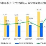 『大和証券リビング投資法人・第30期(2021年3月期)決算・一口当たり分配金は2,160円』の画像