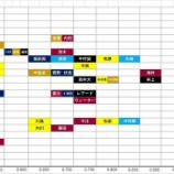 『パ・リーグ内野手の戦力比較(年齢とOPS)』の画像