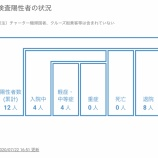 『【7月22日】浜松市で11,12例目の新型コロナウイルス感染症の患者を確認、市内では7月22日で陽性患者は計3名に』の画像