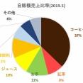 日本の自動販売機は旅行のハイライト? 外国人「日本では、何でも自動販売機で買えます。」
