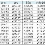 『バフェット流で2030年までの株価予想!国内保有株(5銘柄)もやっちゃいます!』の画像