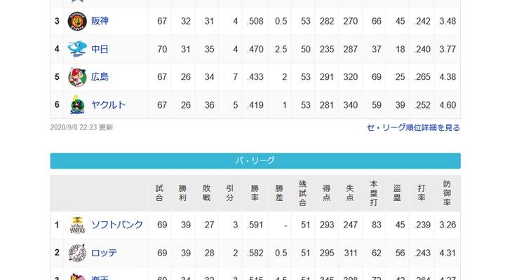 セリーグ→1位と2位が8.5ゲーム差 パリーグ→1位から5位が7.5ゲーム差