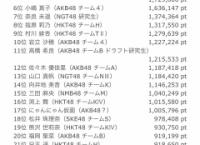 AKB48 SHOWROOMランキング(6/12 12:00)更新!にゃんにゃん仮面がいきなり17位に