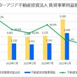 『スターアジア不動産投資法人・第11期(2021年7月期)決算・一口当たり分配金は1,462円』の画像