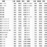 『11/29 アイランド秋葉原 ペカるTV』の画像