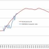 『インドネシアにおける人口と株価の関係』の画像