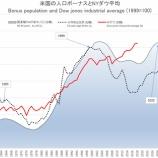 『支出の波から今後のNYダウ平均の株価チャートを予測すると、米国の株価は黄金期へ。』の画像