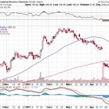 『【悲報】バフェット氏IBM株売却でIBMホルダーが悲鳴を上げる!!』の画像