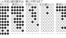 乃木坂46 9thシングル個別握手会 第3次完売状況