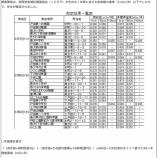 『戸田市立小中学校・保育園・公園の大気中の放射線測定の結果(市内32箇所分)が公表されました』の画像