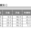 【ランチタイム・スタディ 2021統計数値 第135回 「賃金形態」1調査記載事項】