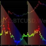 『ビットコイン価格の見通し―半減期は価格に影響しなかった。』の画像