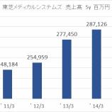 『東芝メディカルシステムズ買収7000億円は市場伸長、人的資産と顧客基盤を評価』の画像