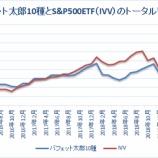 『【47カ月目】バフェット太郎10種、S&P500ETFを13%ポイント下回る』の画像