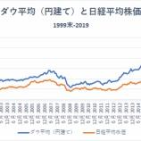 『【米国株】ドル建て資産への積立投資はリスクが大きいか』の画像