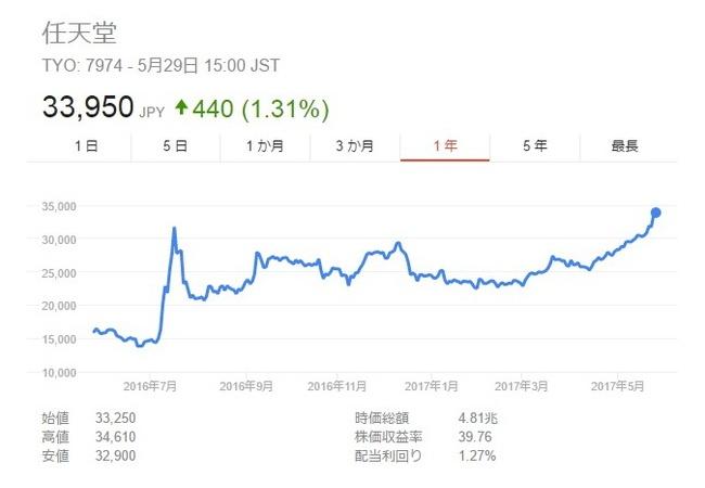 任天堂の株価、すごいことになってるwwwwww