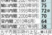 内閣支持率 64・2%→48・5%→ニコニコ12・4%