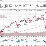 『米株大幅反発、米主要企業は決算シーズン本格化へ』の画像