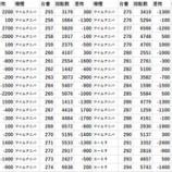『10/1 楽園柏 スロパチ新台入替取材』の画像