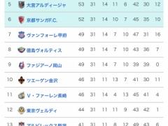 世界一面白いリーグ・・・「J2」順位表!