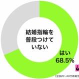 『既婚者の7割、結婚しているのに「結婚指輪をしていない」と判明』の画像