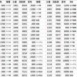 『ミリオン石神井スロ館 20スロ全台差枚 パチスロデータ』の画像