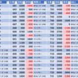 『9/7 スーパーDステーション錦糸町 スロパチ広告』の画像
