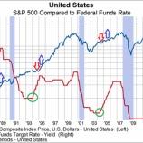 『投資家は利上げも暴落も恐れる必要はない、たったひとつの真実』の画像