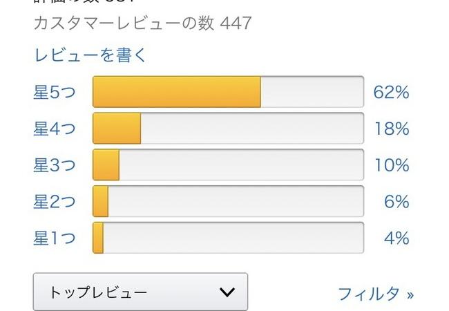 FE風花雪月さん、うっかりAmazon評価が☆4.5まで上昇wwwwww