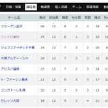 『【はまつースポーツ】J2第12節ジュビロ磐田勝利!』の画像