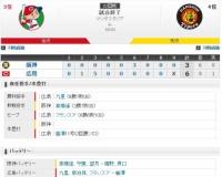 セ・リーグ C6-3T[9/6] 阪神、広島に敗れゲーム差3・5に。4回6失点の高橋遥ベンチで号泣。