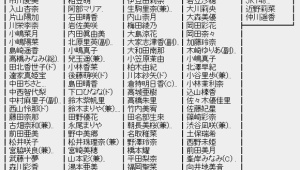 AKB48グループ大組閣祭りの結果まとめ