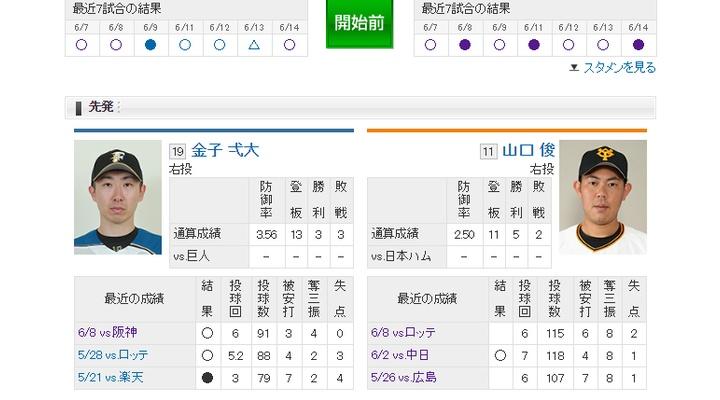 【 巨人実況!】vs 日本ハム![6/15] 先発は山口俊!捕手は小林!6番DH阿部!