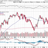 『OPEC減産合意で原油急騰!合意の背景と楽観は禁物なワケ』の画像