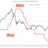 『もはや利上げの有無にかかわらず株価は下落局面へ』の画像