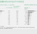 【悲報】日本さん、超富裕層の数でもタイに敗北…アジア圏で11位まで後退🥵