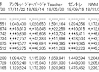 AKB48「サステナブル」3日目売上3,364枚