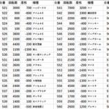 『4/22 横須賀馬堀マリーン リニューアル、オフミー取材』の画像