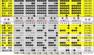 【乃木坂46】13th個握19次完売表!売れてない枠がほとんどないのが凄い