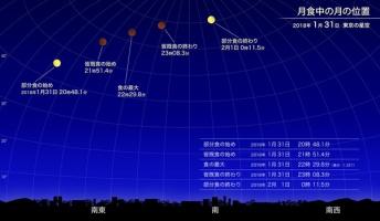 【今夜】日本では3年ぶりに皆既月食  31日午後8時48分ごろから
