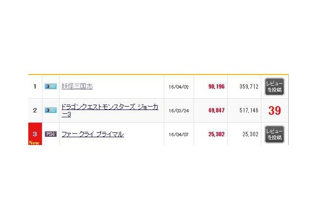 【ファークライ プライマル】売上25,302本