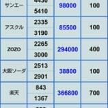 『【日本電産の下方修正に恐怖しました】1月21日 評価損益』の画像