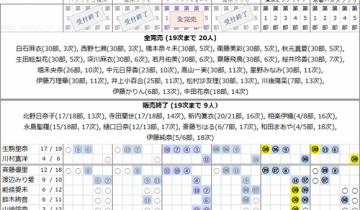 【乃木坂46】13th個握20次完売表!東京ビッグサイトは一期生全完売か!