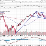 『今夏ついに利上げか?!ダウのチャートパターンは強気の上昇フラッグを形成している!!』の画像