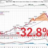 『【大草原】「アマゾンはディフェンシブ株です」というクソ理論が崩壊寸前に追い込まれるwww』の画像