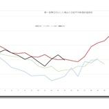 『日経平均株価は年末株高へ掉尾の一振』の画像