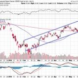 『早期利上げ観測も 市場は落ち着きを取り戻した!』の画像