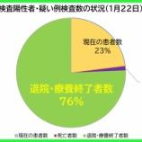 『【新型コロナ】1月22日(金)、埼玉県の現在の患者数は昨日より「90人減少」の計5236人に。442人の方が退院・療養終了されました(新たな陽性者は358人)。』の画像